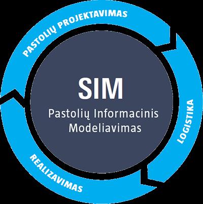 pastolių informacinis modeliavimas